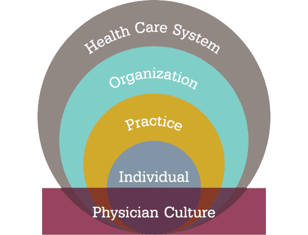 Physician Ecosystem