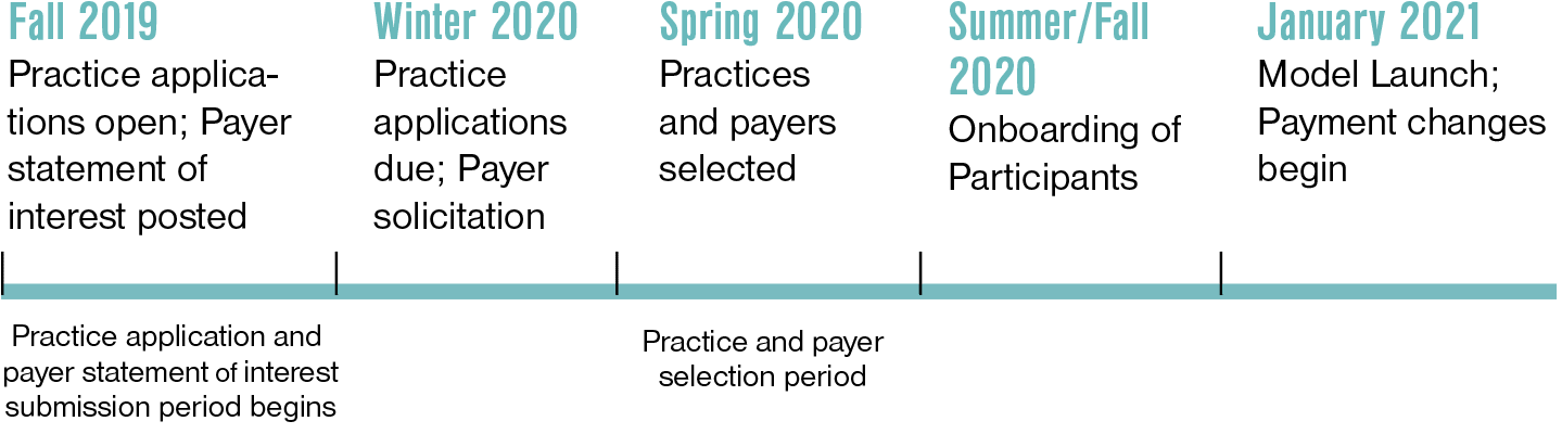 Primary Care First TimelineFall-Winter 2019Practices and payers selected  January 2020Model launches  April 2020 Payment changes begin  April 2020 Payment changes begin  Mid-2020Second round applications  January 202 Second round begins